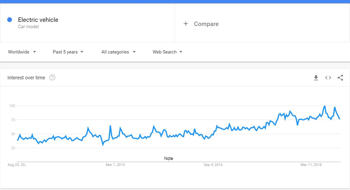 Electric vehicle trend in Google search