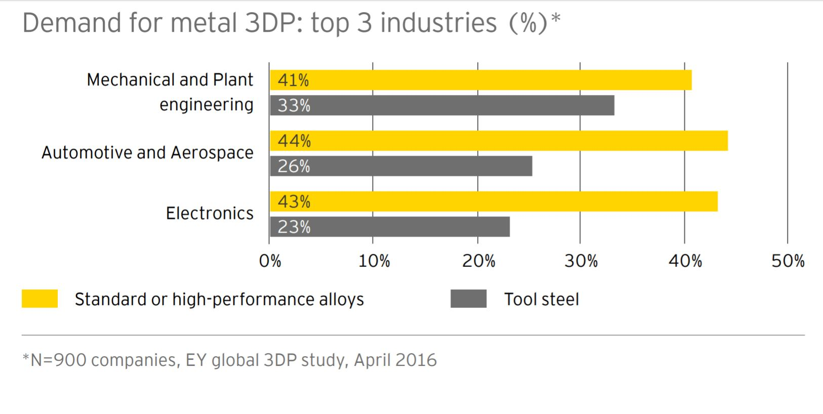 Top 3 demanded industries for metal 3D printing